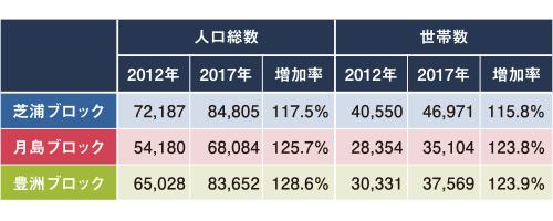 湾岸エリアの人口増加率図表